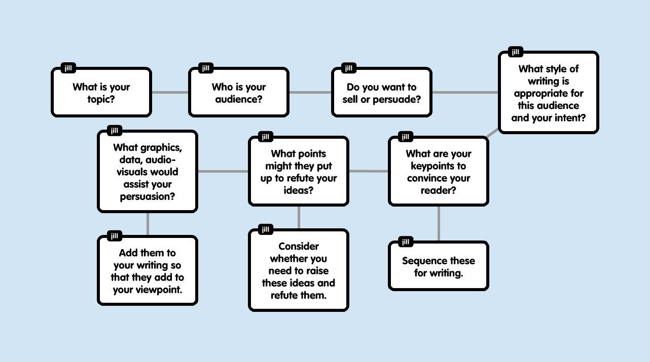 Planning persuasive writing flowchart virtual learning network planning persuasive writing flowchart nvjuhfo Image collections