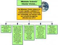 Whakatu Schools