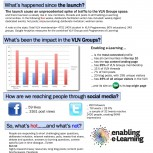 Enabling e-Learning: In the first month