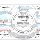 E-learning embedded in Teaching and Learning Charter