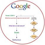 Facilitator/Teacher Reflection Model