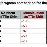 Manaiakalani shift/progress comparison for the target subject Writing