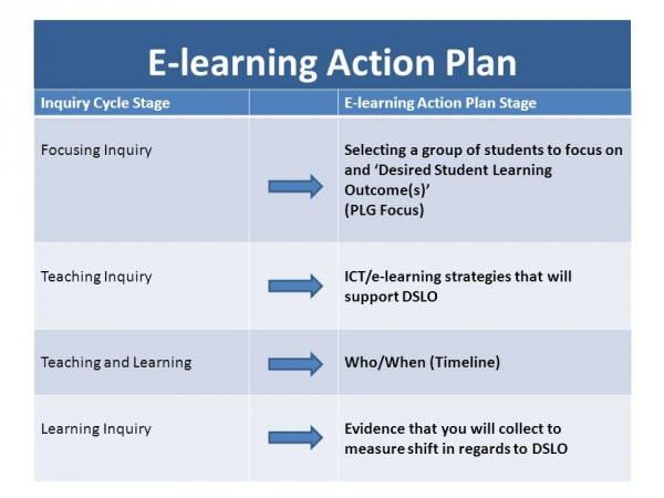 Using teaching as Inquiry to create an e-learning action plan - the EGGS Ijavascript:;CTPD journey