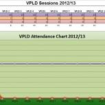 VPLD Attendance