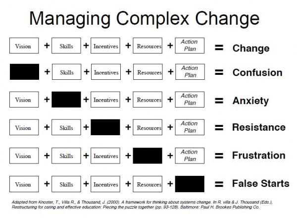 Managing Complex Change Virtual Learning Network