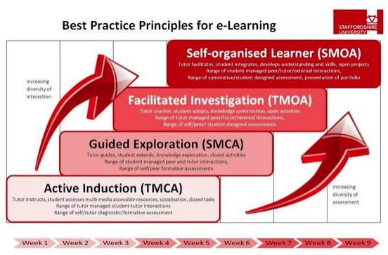 Best practice models for e-learning