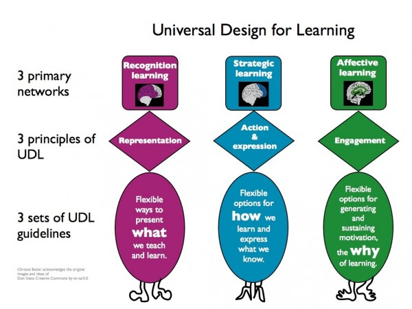 Universal Design Classroom Examples : Teaching without words using visual interactive games