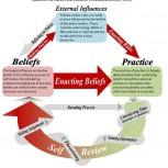 Self Review Model.jpg