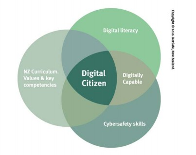 Netsafe's digital citizenship diagram