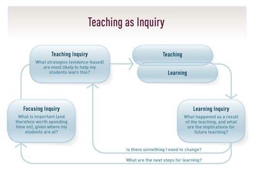 Teaching-as-Inquiry