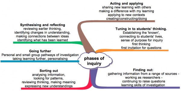 KM Phases of Inquiry