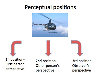 Perceptual Positions