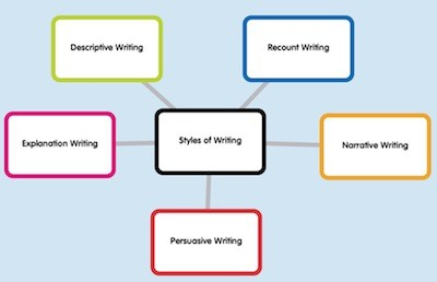 Narrative writing styles
