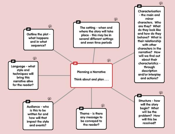 Characteristics of narrative essay