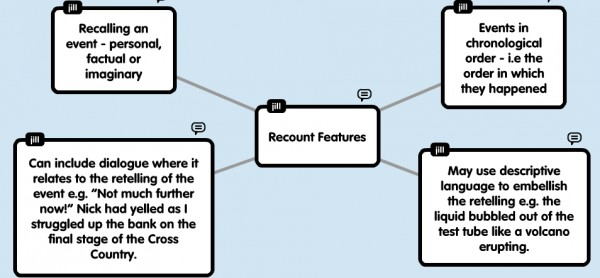 Recount Writing : Virtual Learning Network