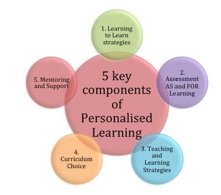 5 Key components of Personalising learning