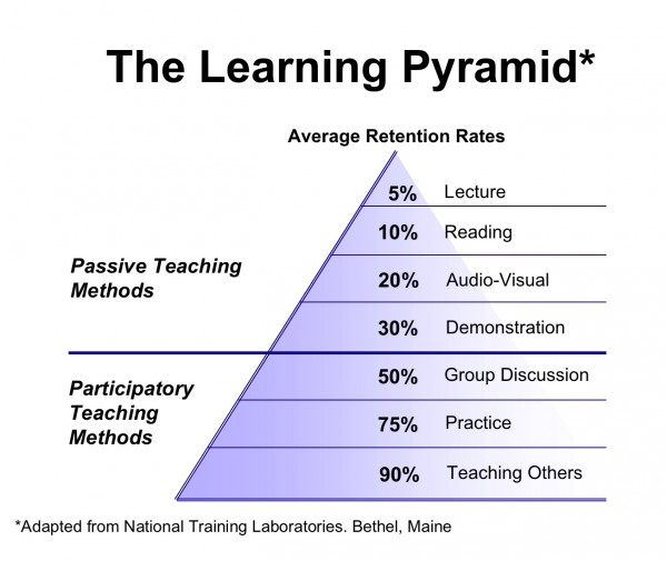The-Learning-Pyramid2013.jpg