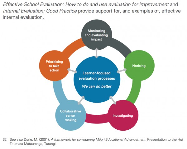 Collaborative Teaching Framework ~ What is collaborative inquiry virtual learning network
