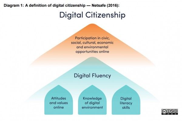 Digital Citizenship (Netsafe, 2016)