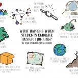 Design thinking impact