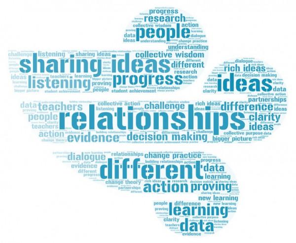 Collaboration wordart
