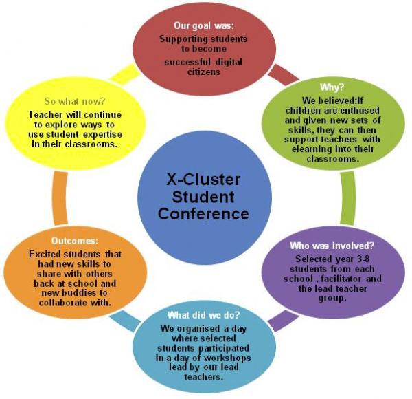 X-Cluster Student Conferecne