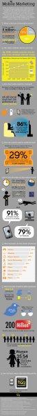 Mobile Internet usage 2011